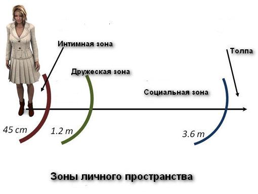 lichnaya-i-intimnaya-zoni-cheloveka