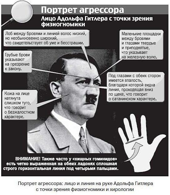 портрет Гитлера с точки зрения физиогномики