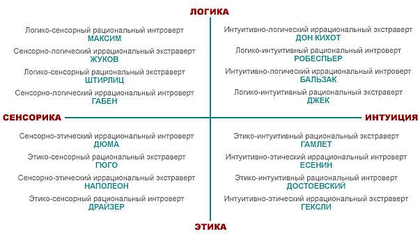 соционические типы