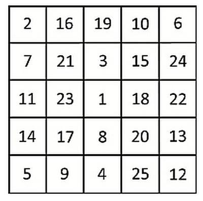 таблицы Шульте