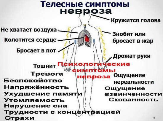 телесные и психологические симптомы невроза