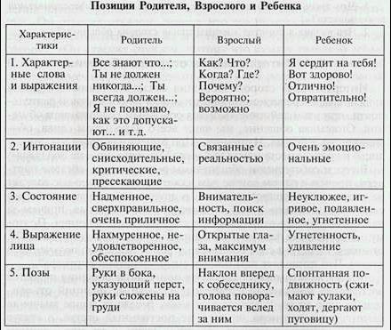 Отличия ролей по берну (трансактный анализ)