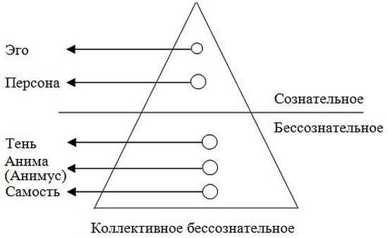 модель архетипа юнга