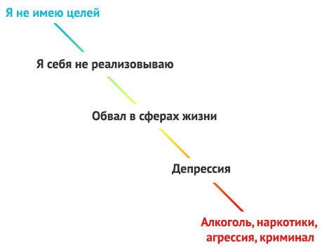 схема деградации личности при нереализованности