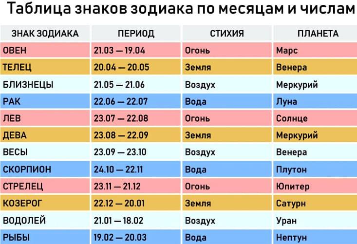таблица знаков зодиака по месяцам